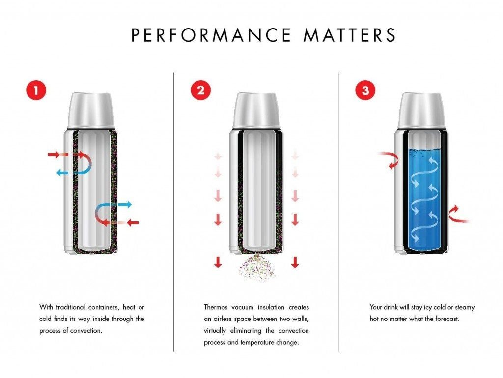 how stainless steel insulated water bottle vacuum flask works
